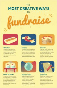 fundraising ideas infographic